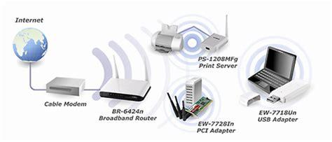 Edimax Ew 7718un edimax ew 7718un 300mbps wireless n usb adapter novatech