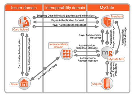deutsche bank 3d secure mastercard 3d secure mygate