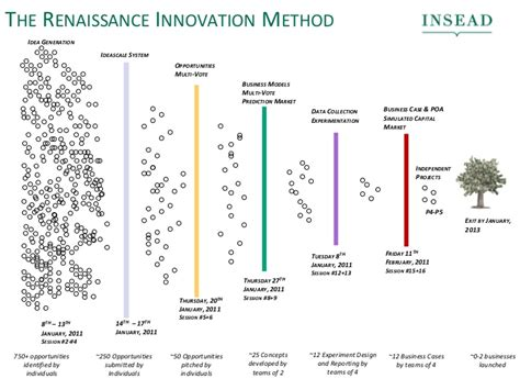 Mba Innovation And Data Analysis by The Renaissance Innovation Method Mba Class