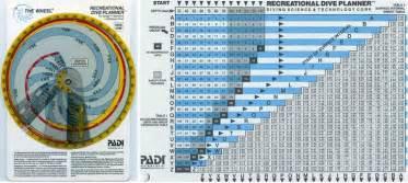 padi through the decades the 1980s