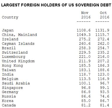 china u s dollar is china dumping u s dollars answer yes and no