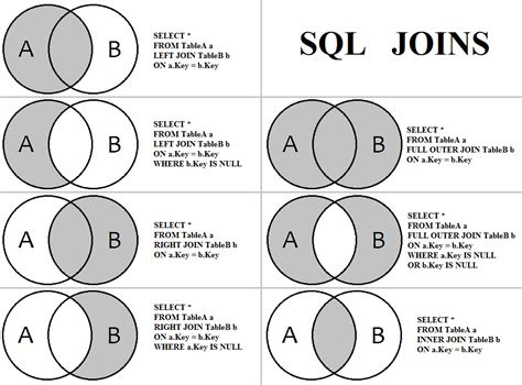 Joining Tables In Sql by Tsql Sql Server Replaces Left Join For Left Outer Join