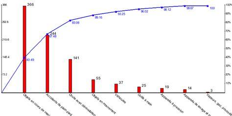exercice diagramme de pareto bts ag la deuxi 232 me situation d 233 valuation en pr 233 vention sant 233