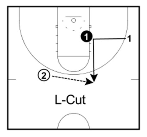 Cut L by 10 Basketball Cuts Every Coach Must Basketball For