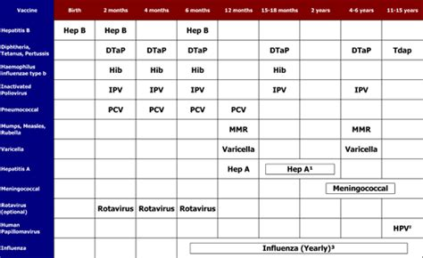 vaccination schedule and costs related keywords suggestions for immunization chart