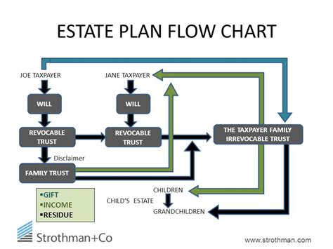 trusts and estates flowchart trusts and estates flowchart create a flowchart