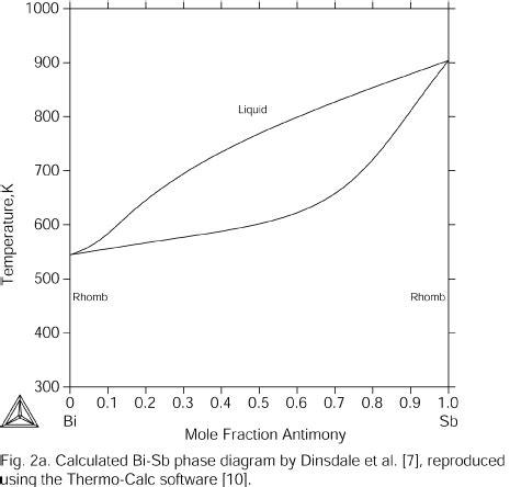 thermodynamic description of the gd sb and gd bi sb systems omics international