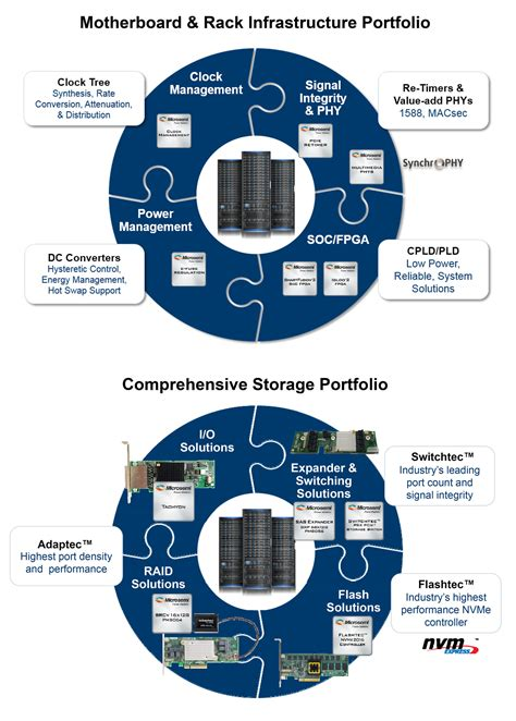 data center rack diagram builder microsemi autos post