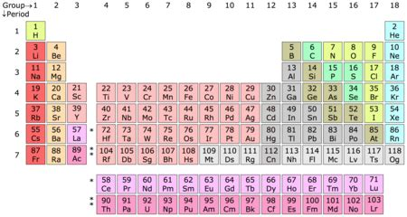 what is a period on the periodic table period periodic table