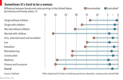 gender challenges in the workplace why politicians are asking the wrong questions about