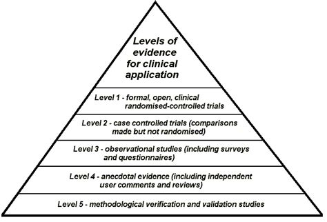 what level of evidence is a cross sectional study what does the research show