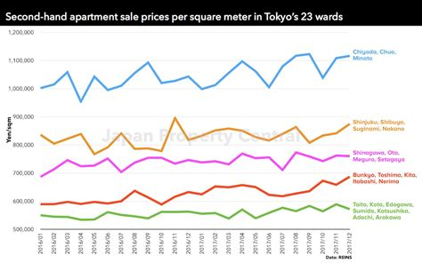 Tokyo Apartment Sale Prices Increase Page 5 Japan Property Central
