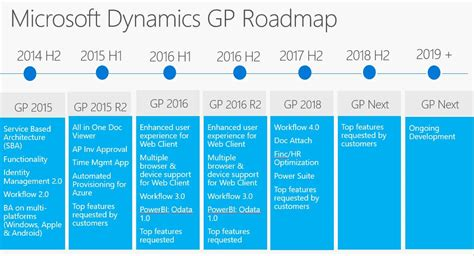 Microsoft Dynamics Gp microsoft dynamics gp