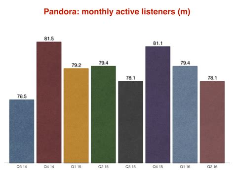 Pandora active listener definition of marriage