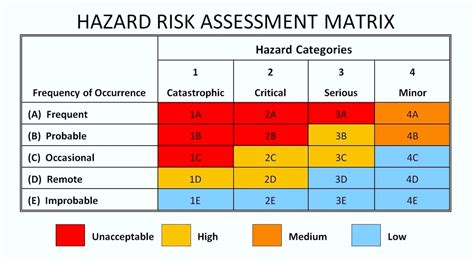hazard analysis template hazard analysis and risk assessment template template