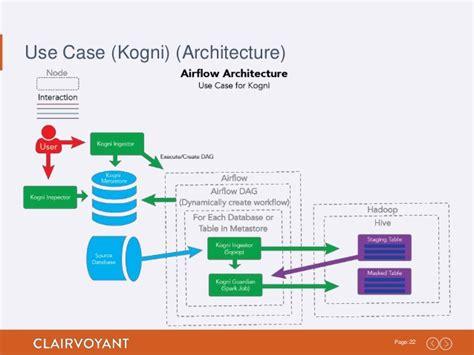 etl workflow running apache airflow workflows as etl processes on hadoop