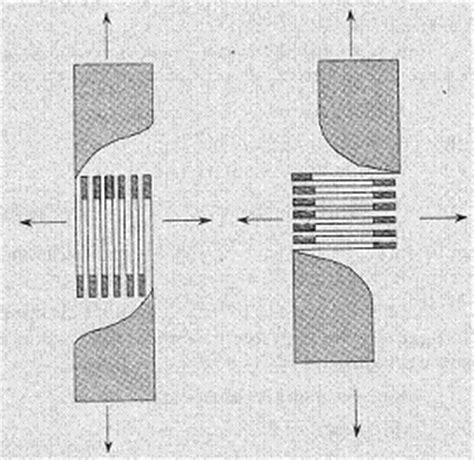 wheatstone bridge notes electronics notes metal foil strain gauges
