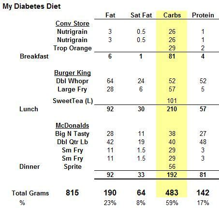 Diabetes Detox Stengler Pdf by 17 Best Images About All About Diet On Surf