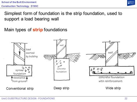 type of foundation diagram of types of foundation choice image how to guide