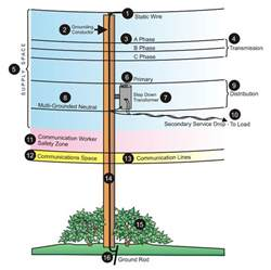 electric utility transformer diagram electric get free image about wiring diagram