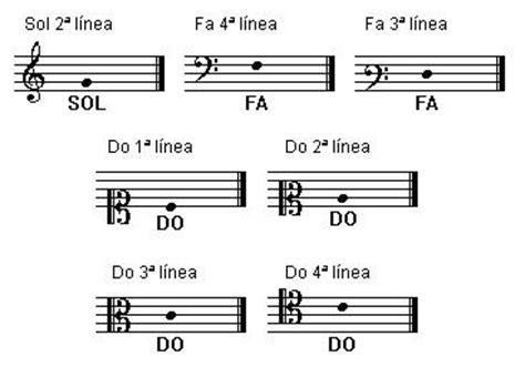 imagenes claves musicales la m 250 sica es bella las claves musicales de la partitura