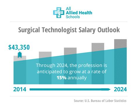 read about surgical technologist certification all allied health schools