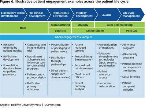 Patient Engagement Strategies In A Digital Environment Deloitte Insights Patient Recruitment Plan Template