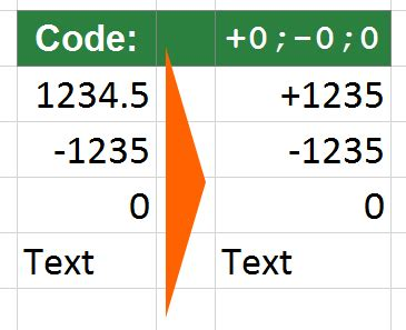 format excel plus sign custom cell formats big guide popular codes download