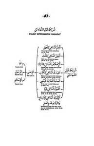 Syahadatain Syarat Utama Tegaknya Syariat Islam a 7 syarat syarat diterimanya syahadat rasmul bayan