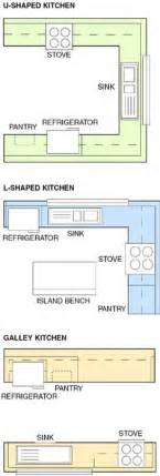 How To Design A Small Kitchen Layout 1000 Ideas About Small Kitchen Layouts On Kitchen Layouts Small Kitchens And