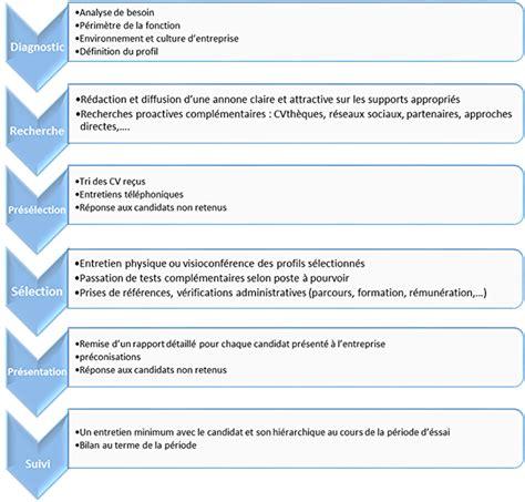 Cabinet De Recrutement Commerciaux by Synchrone Conseil Cabinet De Recrutement Sp 233 Cialiste Du