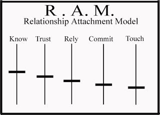 family principals relationship attachment model ram