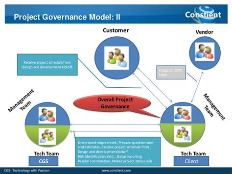 project governance structure template status dashboard template carburetor gallery