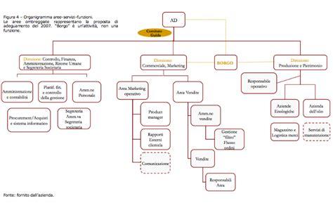 la progettazione di sistemi di contabilit 224 direzionale
