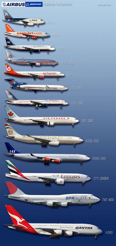 model commercial jets boeing airbus comparison www paolorosa com check out
