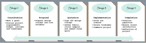 interior design process steps how does the interior design process take studio 9