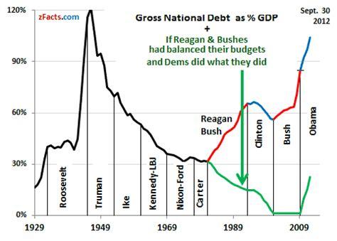 National Debt When Bush Left Office by Politics And Economic Economix Comix