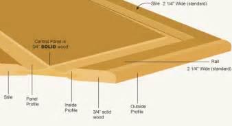 Raised Panel Door Templates by Door Profiles