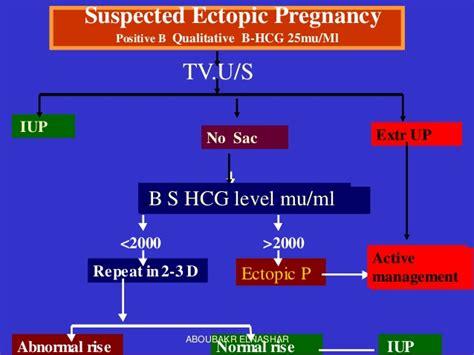 laparoscopic management  tubal pregnancy
