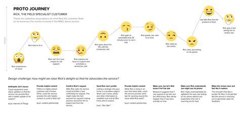 design thinking user journey proto journey a lean ux customer journey map customer