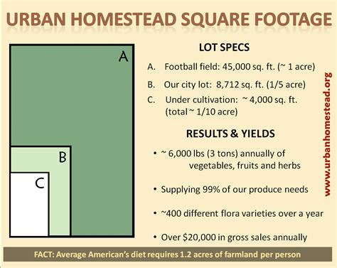 how many square feet in half an acre about us the urban homestead