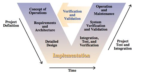 design criteria vs specification system requirement specification vs functional one