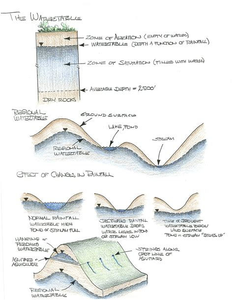 Water Table Geology by Geology 101 Groundwater