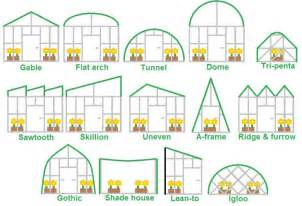 How To Build Gambrel Roof research and commercial greenhouses information