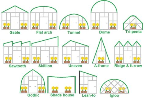 types of layout in building construction research and commercial greenhouses information