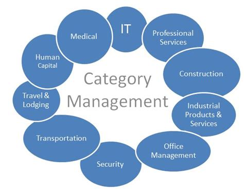 category management strategy template category management strategy template 28 images