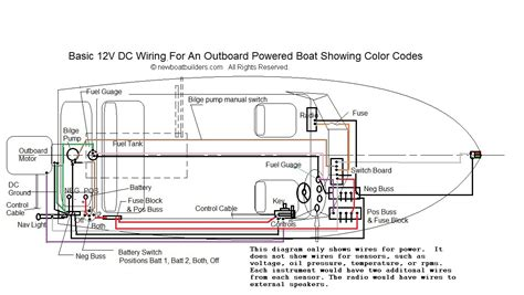 boat building standards basic electricity wiring  boat