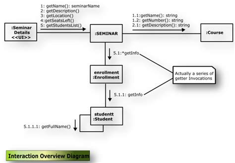 13 uml diagrams uml diagrams part 2
