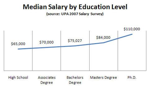 Mba Salary Statistics Canada by Delta University