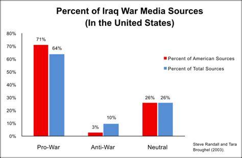 The Borders War Powerless the propaganda model media studies 101